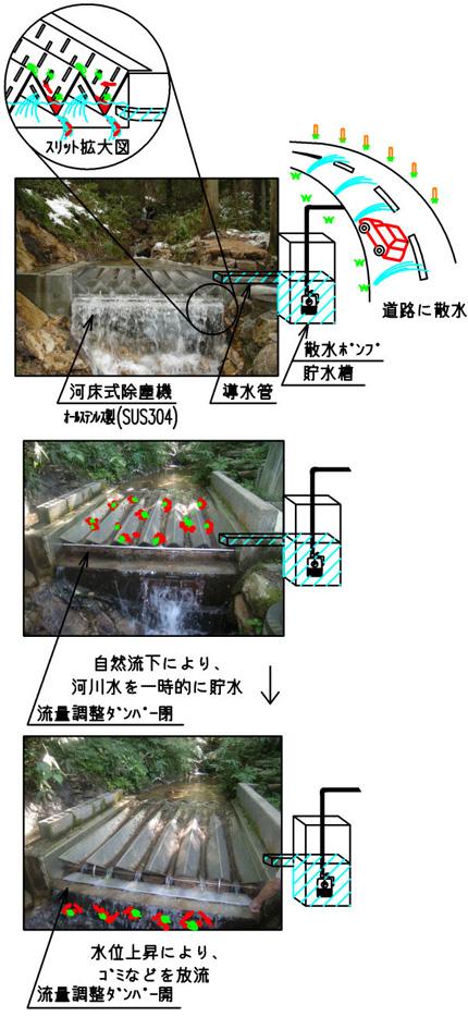 河床式無動力除塵機 概要説明図