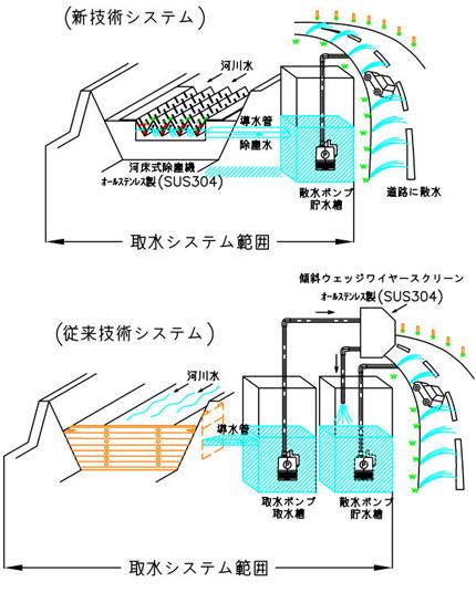 河床式無動力除塵機 新・従来技術比較図